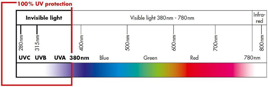 typen uv licht met golflengte
